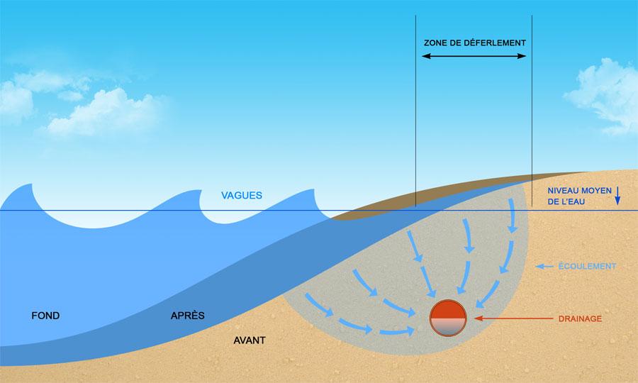 installation de drainage d 39 eau de mer sur les plages de sables. Black Bedroom Furniture Sets. Home Design Ideas